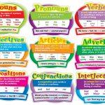 Parts of Speech in English (Jenis-Jenis Kata Dalam Bahasa Inggris)