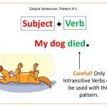Pola Kalimat Dalam Bahasa Inggris (Lengkap)